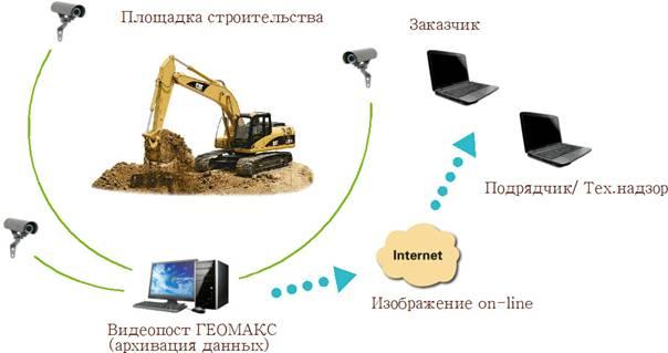 Схема работы видеоконтроля на площадке строительства