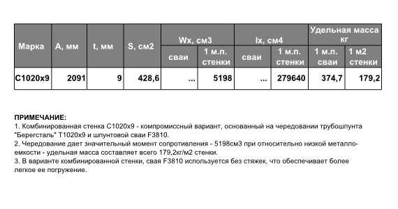 """Технические характеристики комбинированной шпунтовой стенки """"Берегсталь"""""""