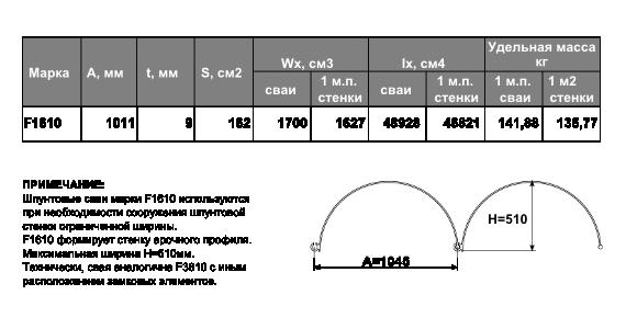 Технические характеристики шпунтовой сваи F1610
