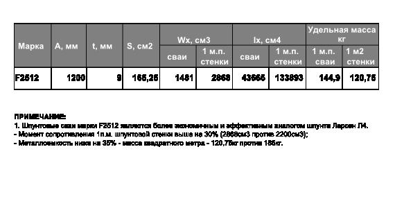 Технические характеристики шпунтовой сваи F2512