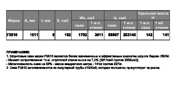 Технические характеристики шпунтовой сваи F3810