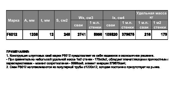 Технические характеристики шпунтовой сваи F6012