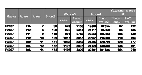 """Технические характеристики шпунтовых свай """"Берегсталь F-XX07"""""""