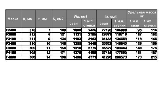 Технические характеристики шпунтовых сва