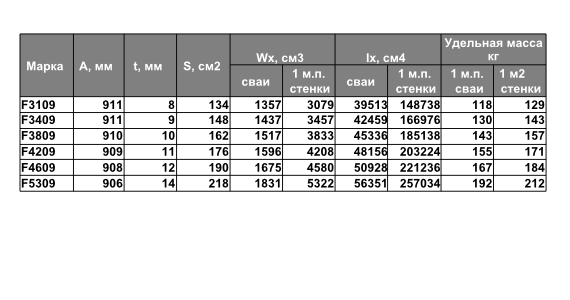 Технические характеристики шпунтовых свай