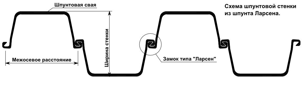 Схема шпунтовой стенки из шпунта Ларсена.