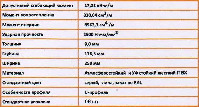 технические характеристики Шпунт ПВХ  SP PVC 600